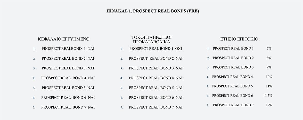 Πινακασ 1. PROSPECT real BONDS (Prβ)