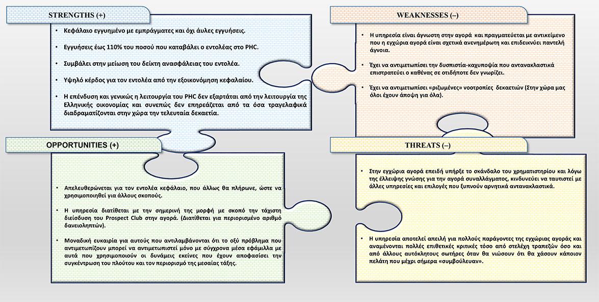 Παρουσίαση του PowerPoint